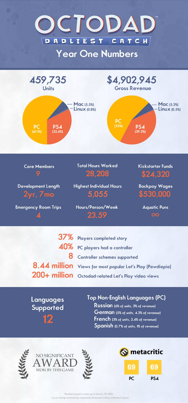 octodad_dadliest_catch_one_year_sales_numbers_infographic_linux_mac_pc_ps4
