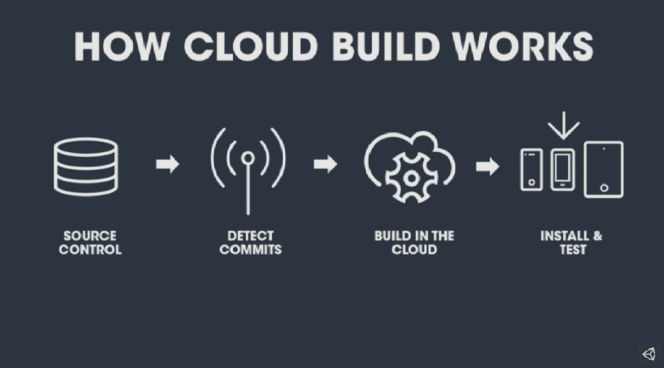 Unity game development engine to release Cloud Build for Linux, Mac and Windows PC