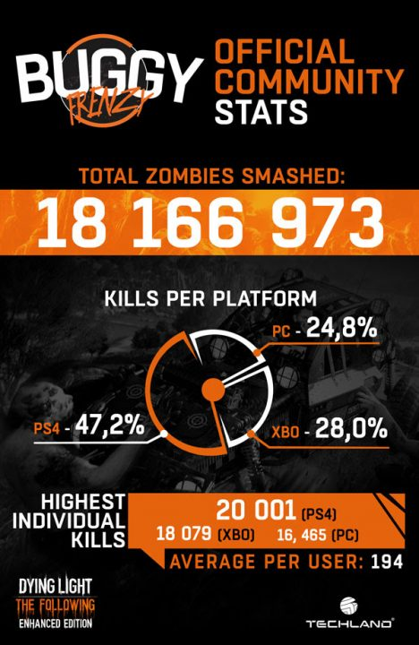 dyinglight-buggy-frenzy-community-statistics
