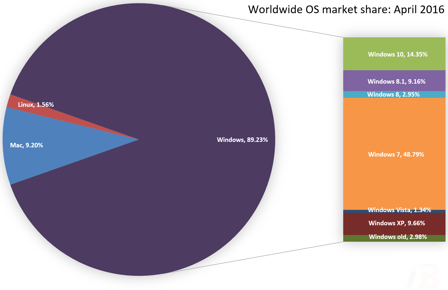 Windows 7 market share drops while Windows 10 market share surprisingly low